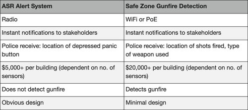 table active shooter alert system